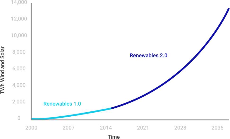 renewables challenges for grids